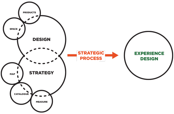 ourApproach strategic design consultancy
