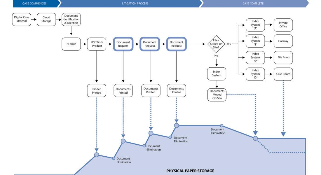 paper-use-1100x600 strategic design consultancy