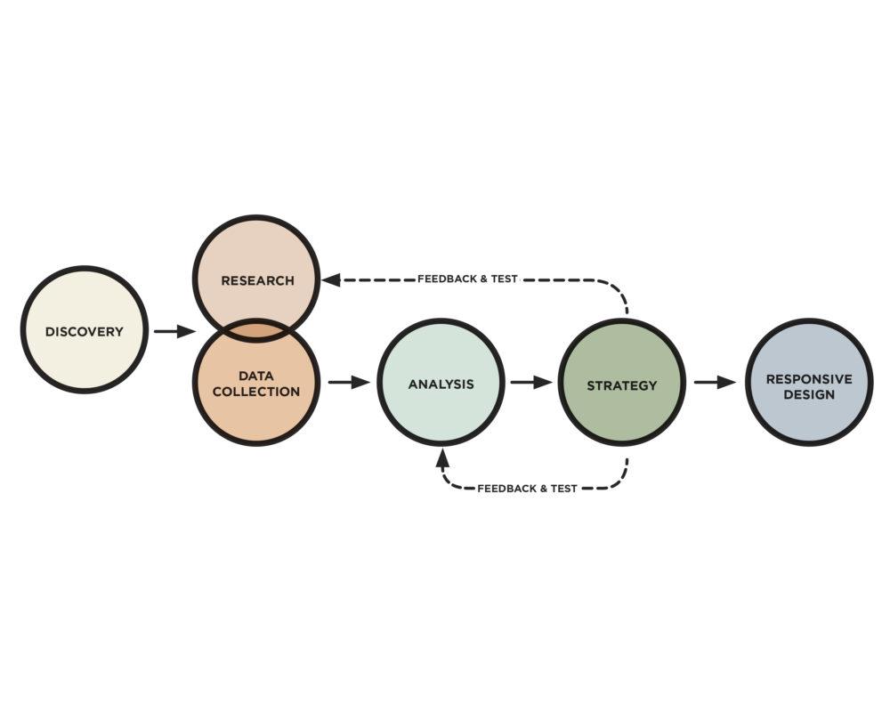 Experience-1000x800 strategic design consultancy